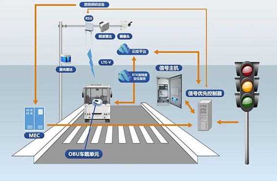 1 全程道路信号与车辆运行协同决策.jpg
